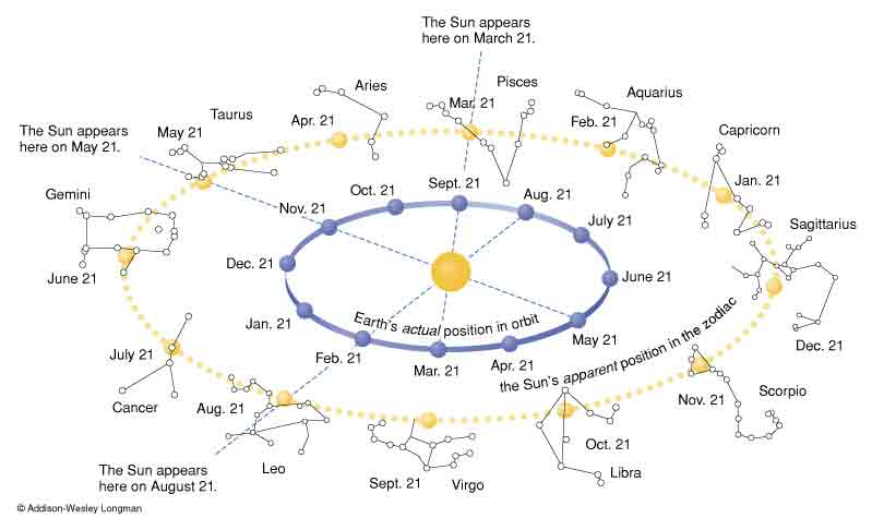 How to Determine Your Moon Sign How to Determine Your Moon Sign new foto